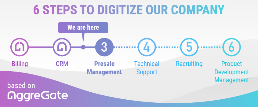 6 Steps to Digitize our Company